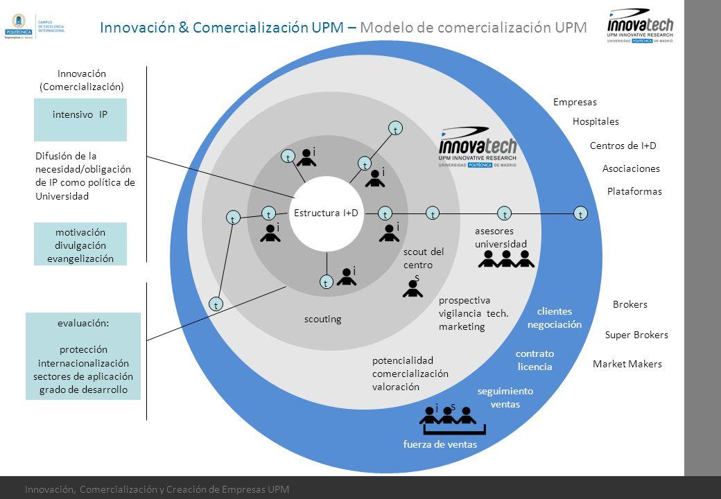[ Innovación & Comercialización UPM – Modelo de comercialización UPM i